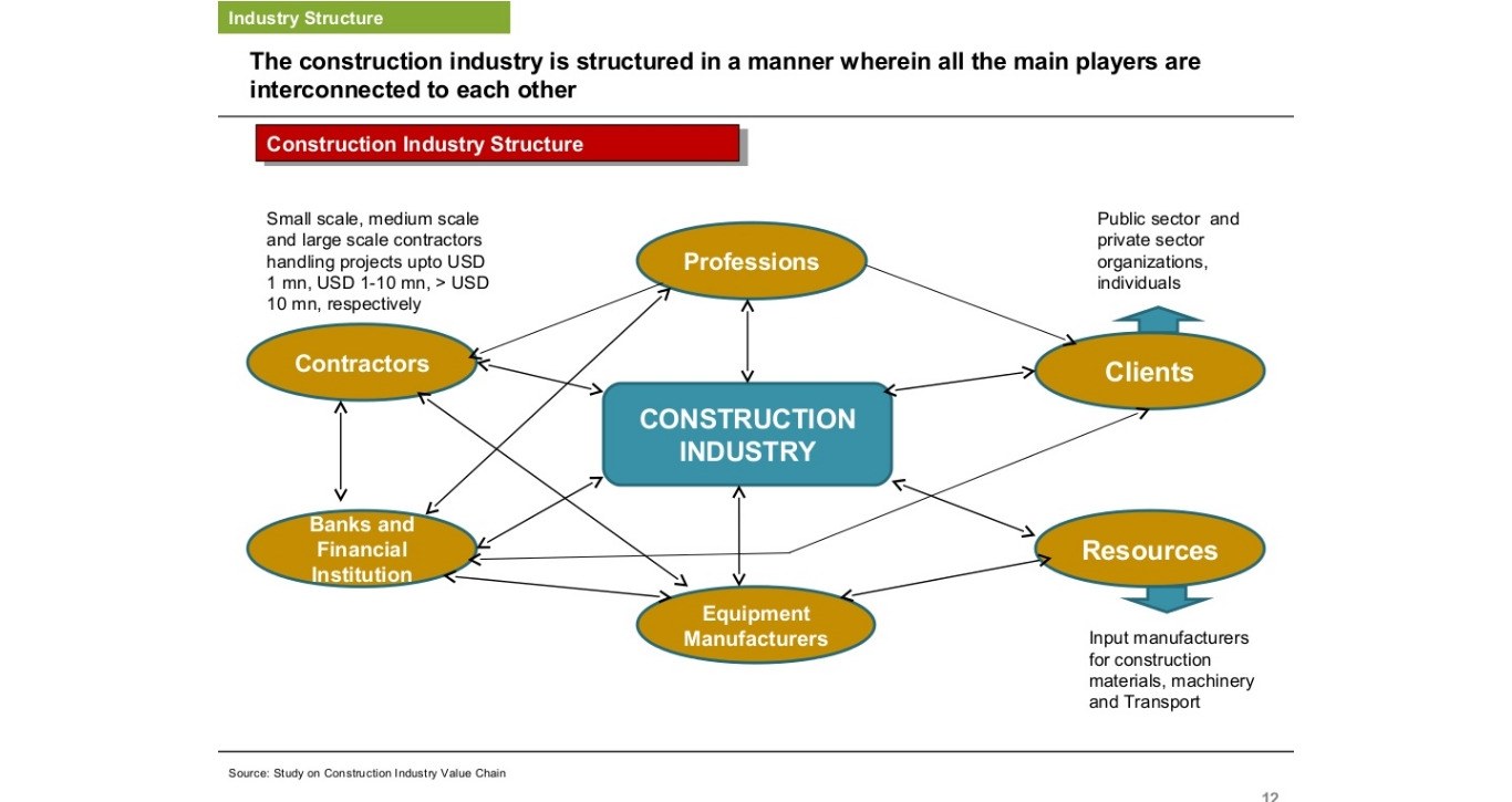 construction industry in the netherlands Am j ind med 2010 jun53(6):641-53 doi: 101002/ajim20838 monitoring  working conditions and health of older workers in dutch construction industry.